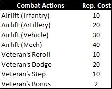 Veterans-RepCost
